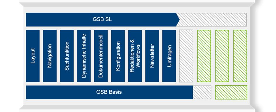 Schaubild des GSB Baukastens mit den Bausteinen der Standardlösung