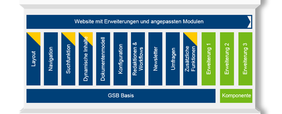 Schaubild des GSB Baukastens mit individuell entwickelten Bausteinen