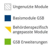 Legende zur Darstellung des GSB-Baukastens